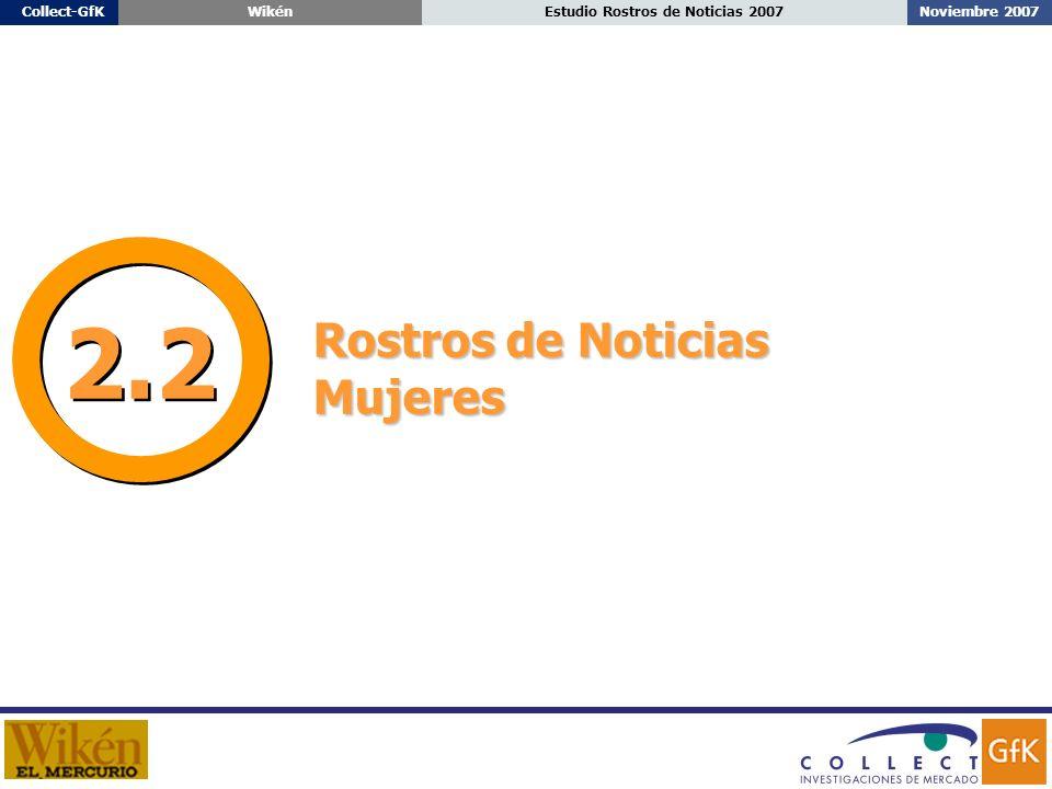 Noviembre 2007Estudio Rostros de Noticias 2007Collect-GfKWikén Rostros de Noticias Mujeres 2.2