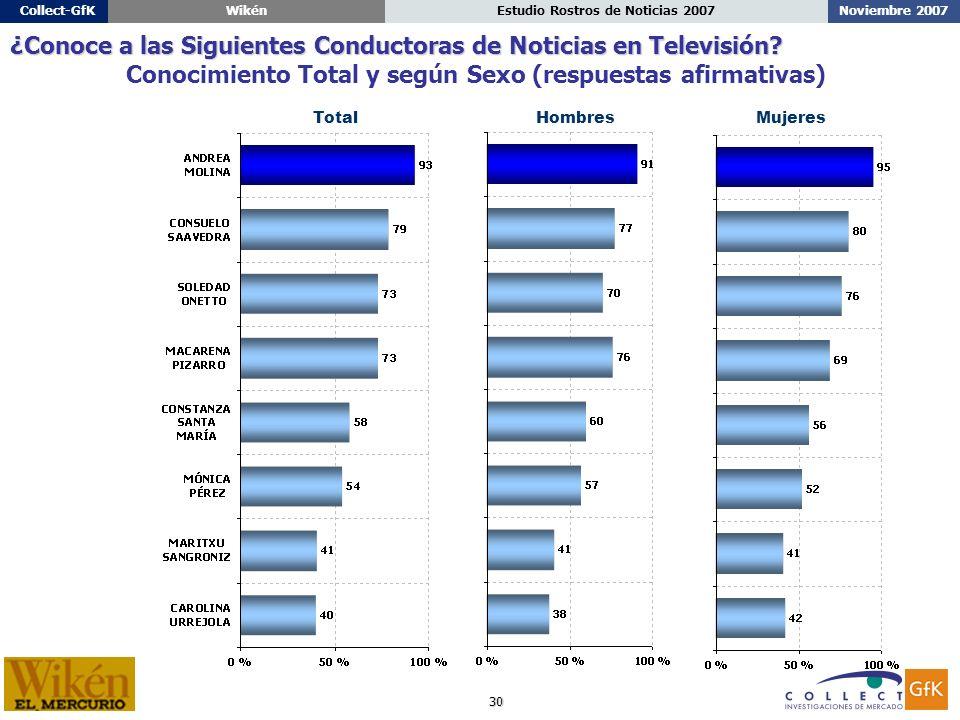 30 Noviembre 2007Estudio Rostros de Noticias 2007Collect-GfKWikén ¿Conoce a las Siguientes Conductoras de Noticias en Televisión.