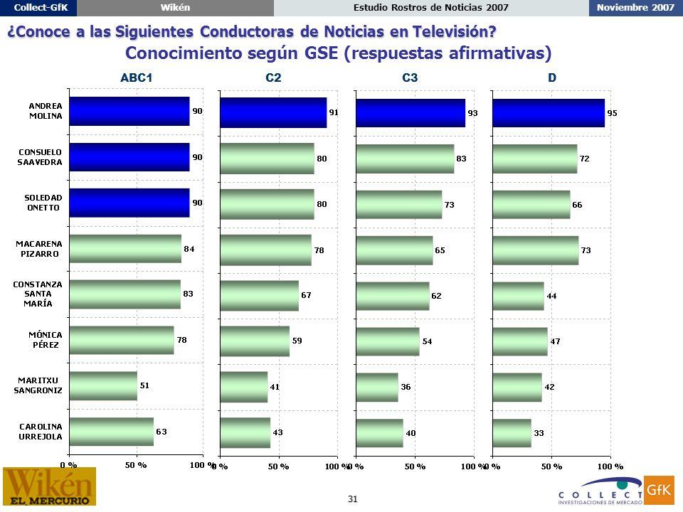 31 Noviembre 2007Estudio Rostros de Noticias 2007Collect-GfKWikén ABC1C2C3D ¿Conoce a las Siguientes Conductoras de Noticias en Televisión.