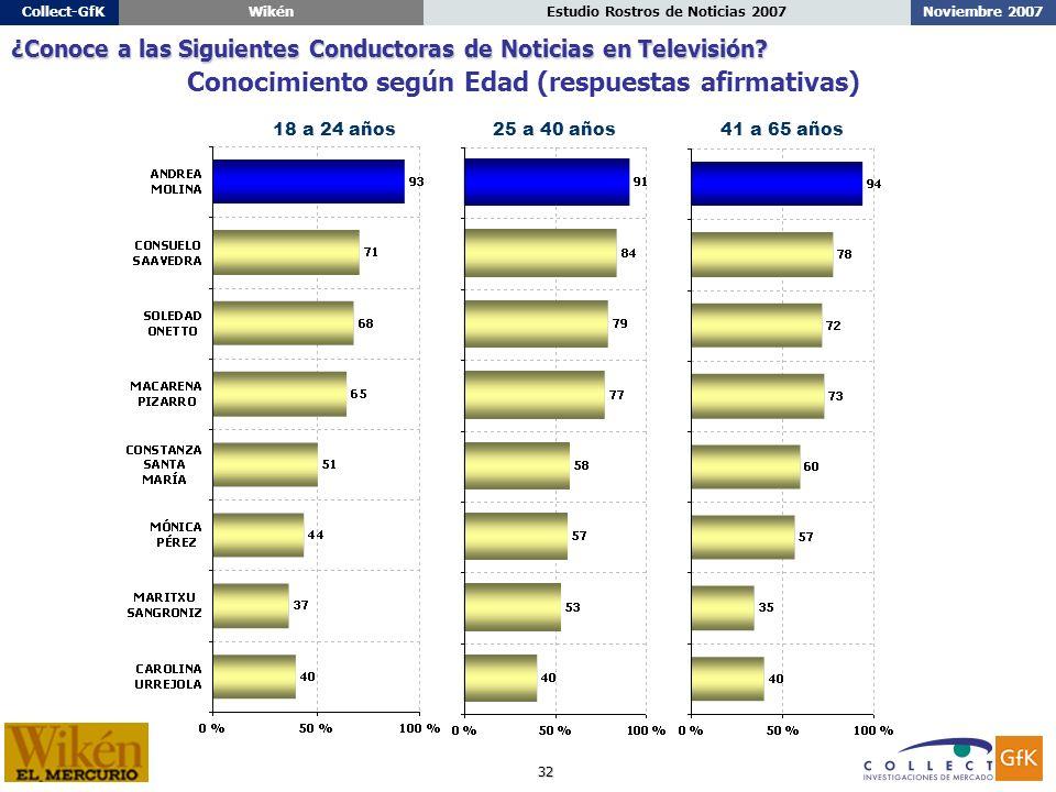 32 Noviembre 2007Estudio Rostros de Noticias 2007Collect-GfKWikén 18 a 24 años25 a 40 años41 a 65 años ¿Conoce a las Siguientes Conductoras de Noticias en Televisión.