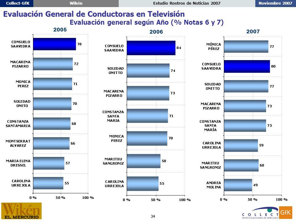 34 Noviembre 2007Estudio Rostros de Noticias 2007Collect-GfKWikén Evaluación general según Año (% Notas 6 y 7) Evaluación General de Conductoras en Televisión 2006 2005 2007