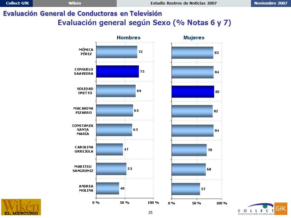 35 Noviembre 2007Estudio Rostros de Noticias 2007Collect-GfKWikén HombresMujeres Evaluación general según Sexo (% Notas 6 y 7) Evaluación General de Conductoras en Televisión