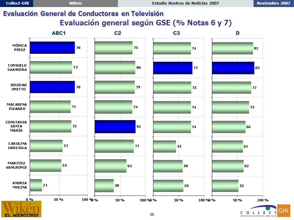 36 Noviembre 2007Estudio Rostros de Noticias 2007Collect-GfKWikén ABC1C2C3D Evaluación general según GSE (% Notas 6 y 7) Evaluación General de Conductoras en Televisión