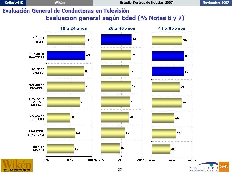 37 Noviembre 2007Estudio Rostros de Noticias 2007Collect-GfKWikén 18 a 24 años25 a 40 años41 a 65 años Evaluación general según Edad (% Notas 6 y 7) Evaluación General de Conductoras en Televisión