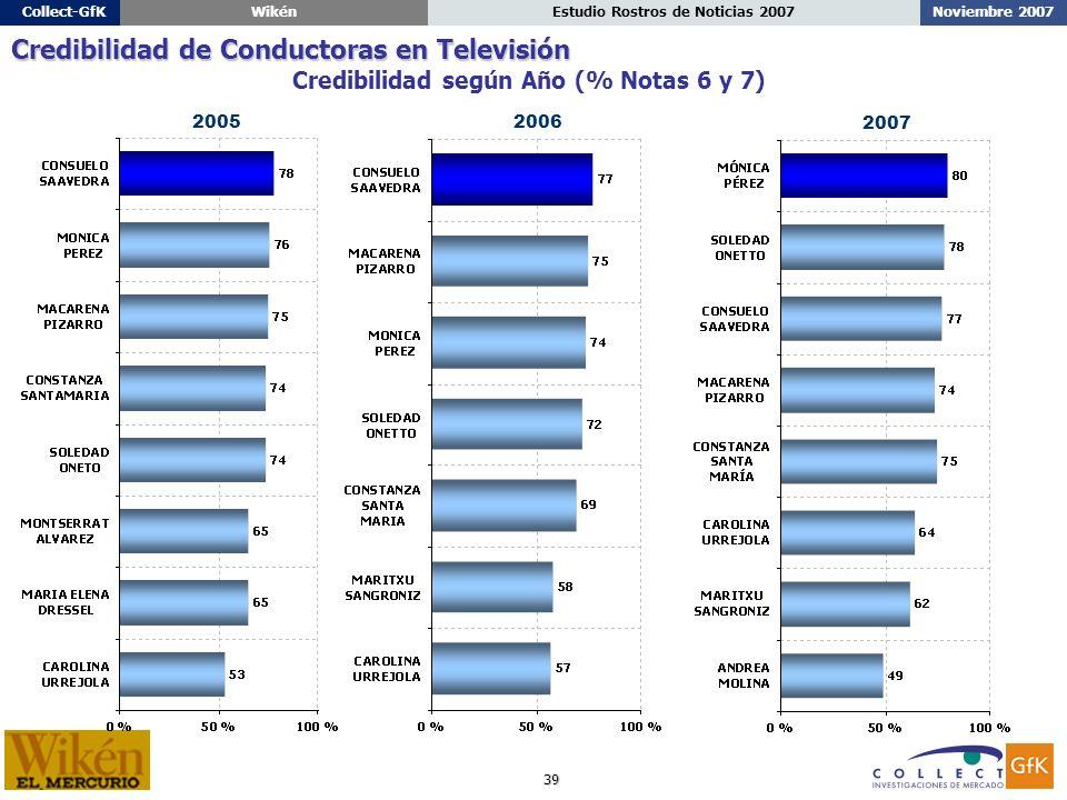 39 Noviembre 2007Estudio Rostros de Noticias 2007Collect-GfKWikén Credibilidad según Año (% Notas 6 y 7) Credibilidad de Conductoras en Televisión 20062005 2007