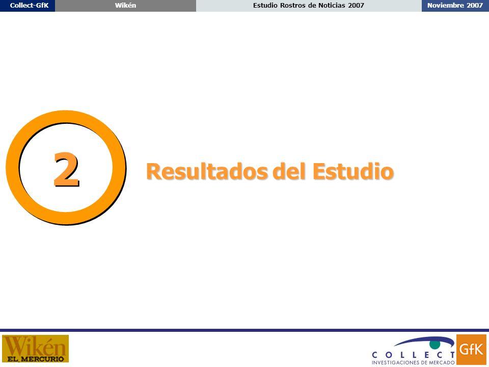 Noviembre 2007Estudio Rostros de Noticias 2007Collect-GfKWikén Resultados del Estudio 2 2