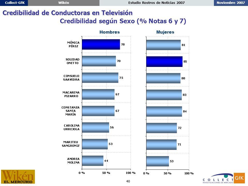 40 Noviembre 2007Estudio Rostros de Noticias 2007Collect-GfKWikén Credibilidad según Sexo (% Notas 6 y 7) Credibilidad de Conductoras en Televisión HombresMujeres