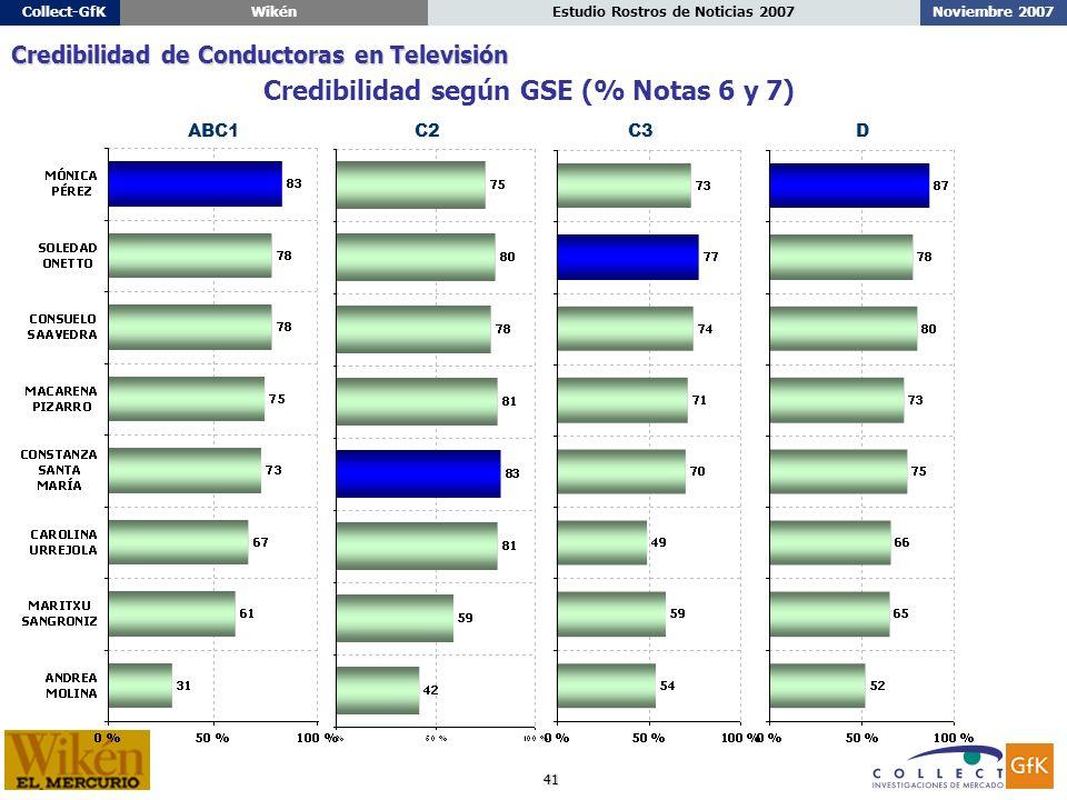 41 Noviembre 2007Estudio Rostros de Noticias 2007Collect-GfKWikén ABC1C2C3D Credibilidad según GSE (% Notas 6 y 7) Credibilidad de Conductoras en Televisión
