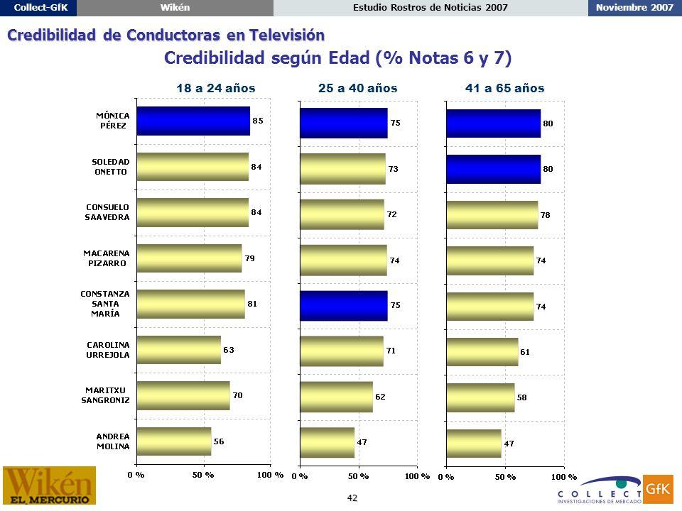 42 Noviembre 2007Estudio Rostros de Noticias 2007Collect-GfKWikén 18 a 24 años25 a 40 años41 a 65 años Credibilidad según Edad (% Notas 6 y 7) Credibilidad de Conductoras en Televisión