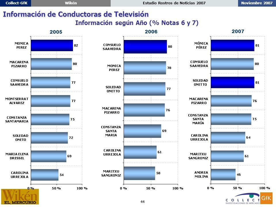 44 Noviembre 2007Estudio Rostros de Noticias 2007Collect-GfKWikén Información según Año (% Notas 6 y 7) Información de Conductoras de Televisión 2006 2005 2007