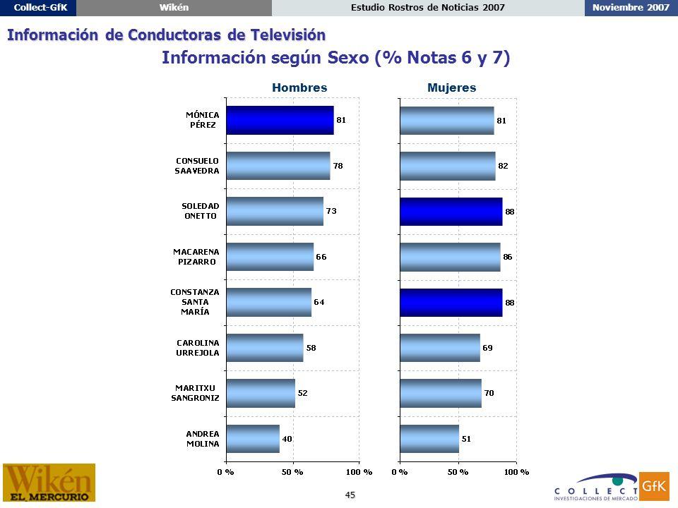 45 Noviembre 2007Estudio Rostros de Noticias 2007Collect-GfKWikén HombresMujeres Información según Sexo (% Notas 6 y 7) Información de Conductoras de Televisión
