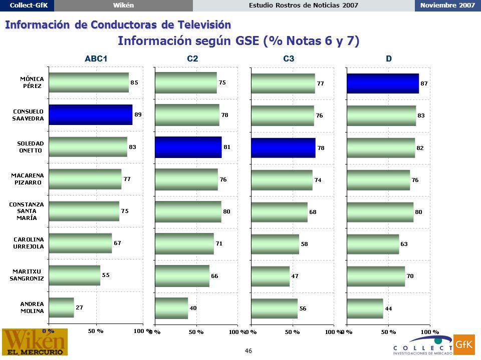 46 Noviembre 2007Estudio Rostros de Noticias 2007Collect-GfKWikén ABC1C2C3D Información según GSE (% Notas 6 y 7) Información de Conductoras de Televisión