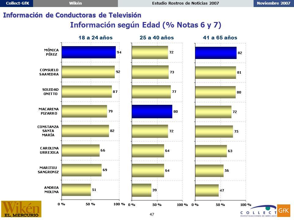 47 Noviembre 2007Estudio Rostros de Noticias 2007Collect-GfKWikén 18 a 24 años25 a 40 años41 a 65 años Información según Edad (% Notas 6 y 7) Información de Conductoras de Televisión
