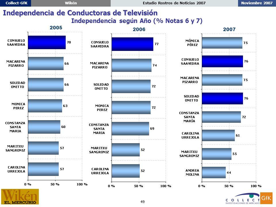 49 Noviembre 2007Estudio Rostros de Noticias 2007Collect-GfKWikén Independencia según Año (% Notas 6 y 7) Independencia de Conductoras de Televisión 2006 2005 2007