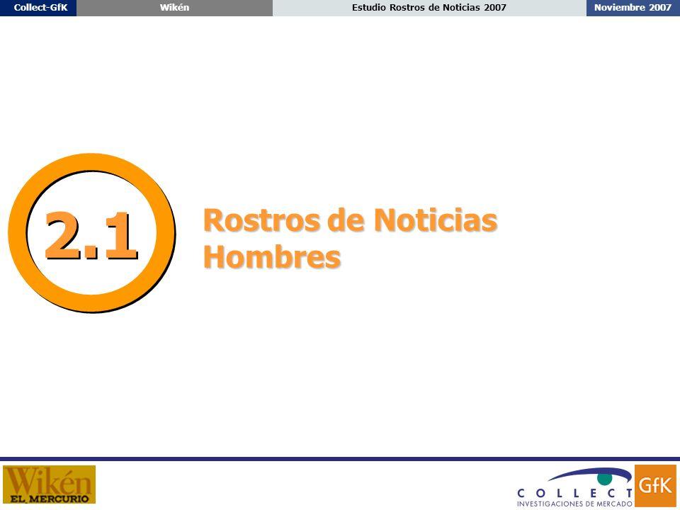 Noviembre 2007Estudio Rostros de Noticias 2007Collect-GfKWikén Rostros de Noticias Hombres 2.1