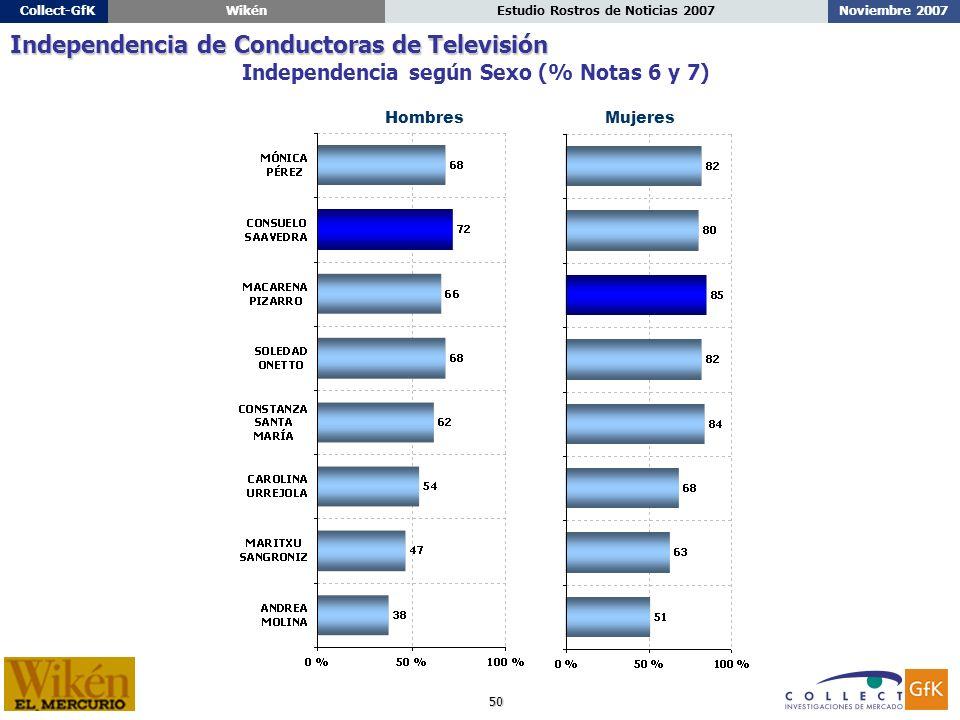 50 Noviembre 2007Estudio Rostros de Noticias 2007Collect-GfKWikén HombresMujeres Independencia según Sexo (% Notas 6 y 7) Independencia de Conductoras de Televisión