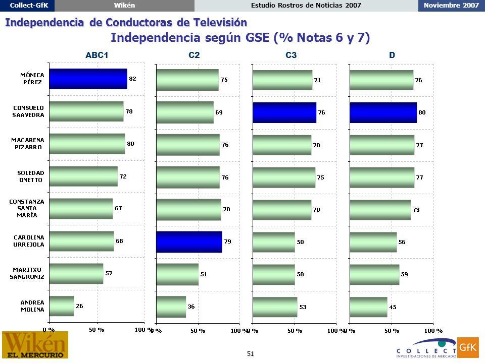 51 Noviembre 2007Estudio Rostros de Noticias 2007Collect-GfKWikén ABC1C2C3D Independencia según GSE (% Notas 6 y 7) Independencia de Conductoras de Televisión