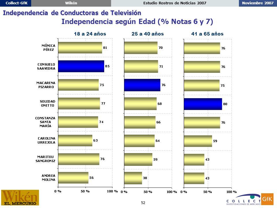 52 Noviembre 2007Estudio Rostros de Noticias 2007Collect-GfKWikén 18 a 24 años25 a 40 años41 a 65 años Independencia según Edad (% Notas 6 y 7) Independencia de Conductoras de Televisión