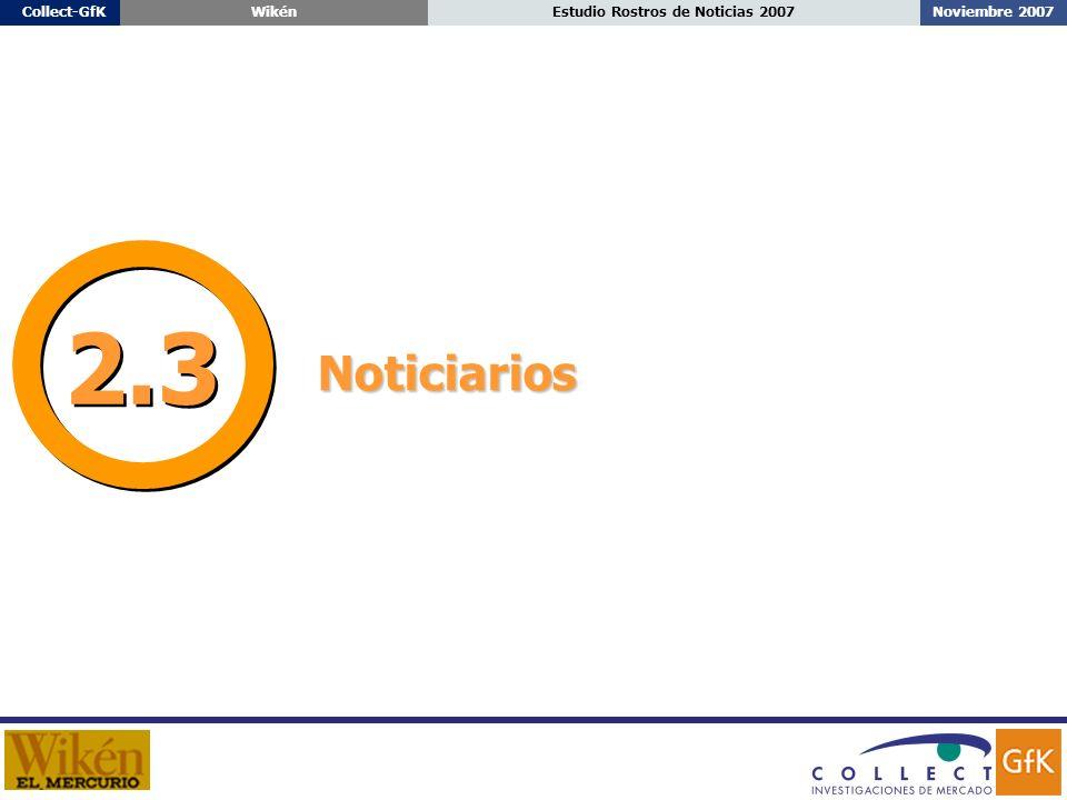 Noviembre 2007Estudio Rostros de Noticias 2007Collect-GfKWikén Noticiarios 2.3