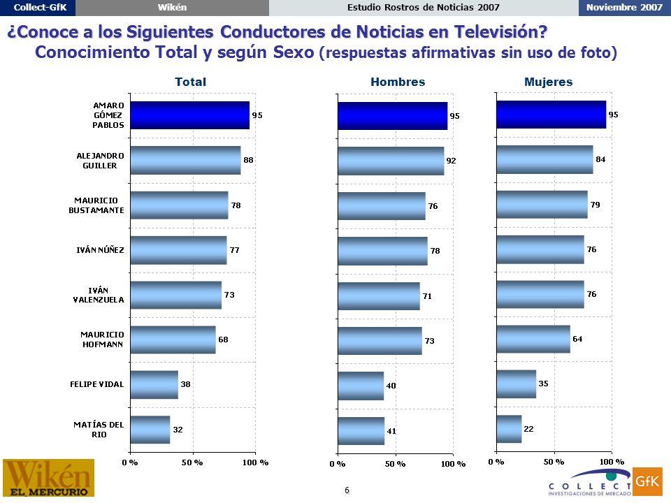 6 Noviembre 2007Estudio Rostros de Noticias 2007Collect-GfKWikén ¿Conoce a los Siguientes Conductores de Noticias en Televisión.