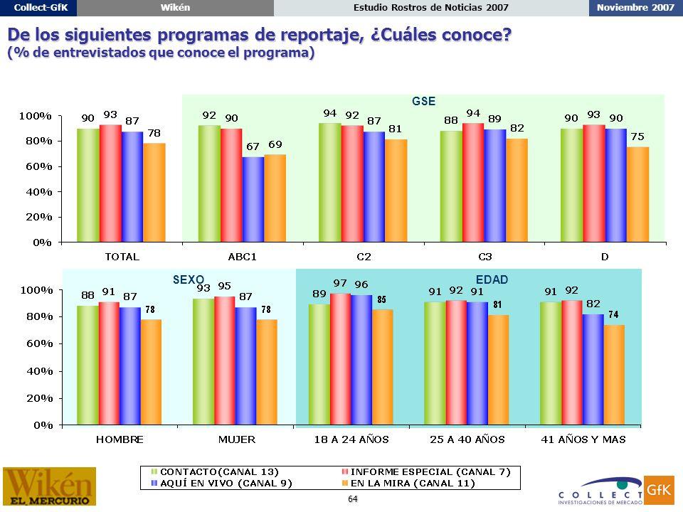 64 Noviembre 2007Estudio Rostros de Noticias 2007Collect-GfKWikén De los siguientes programas de reportaje, ¿Cuáles conoce.