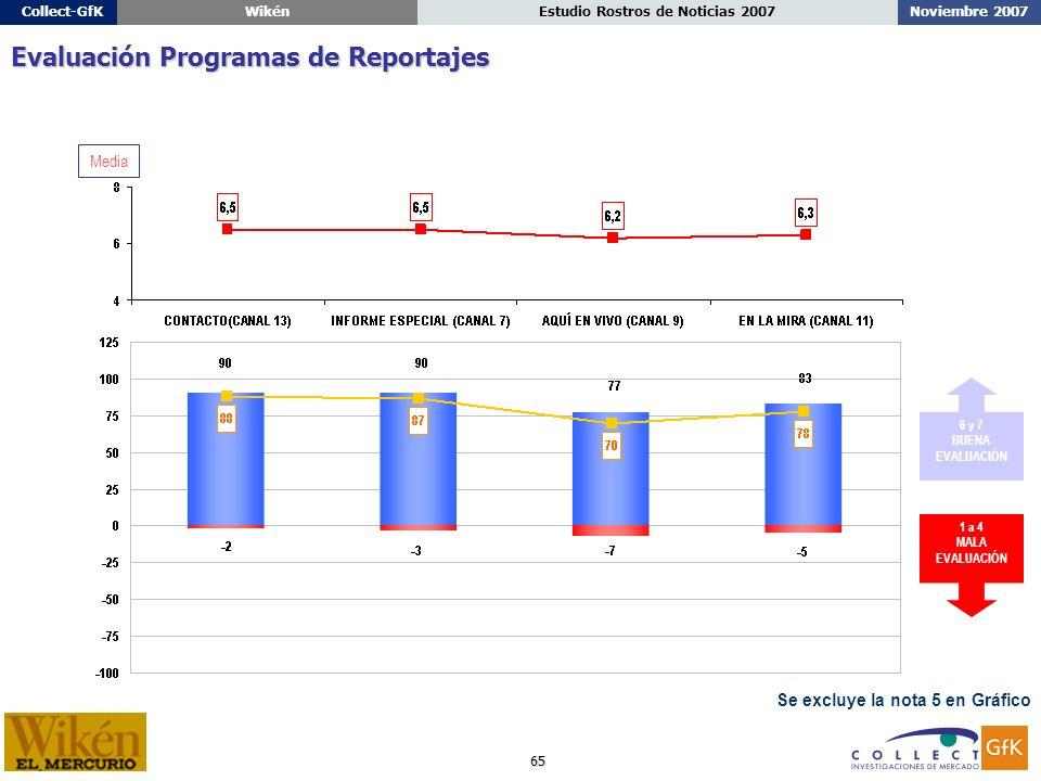 65 Noviembre 2007Estudio Rostros de Noticias 2007Collect-GfKWikén Se excluye la nota 5 en Gráfico Evaluación Programas de Reportajes 1 a 4 MALA EVALUACIÓN 6 y 7 BUENA EVALUACIÓN Media