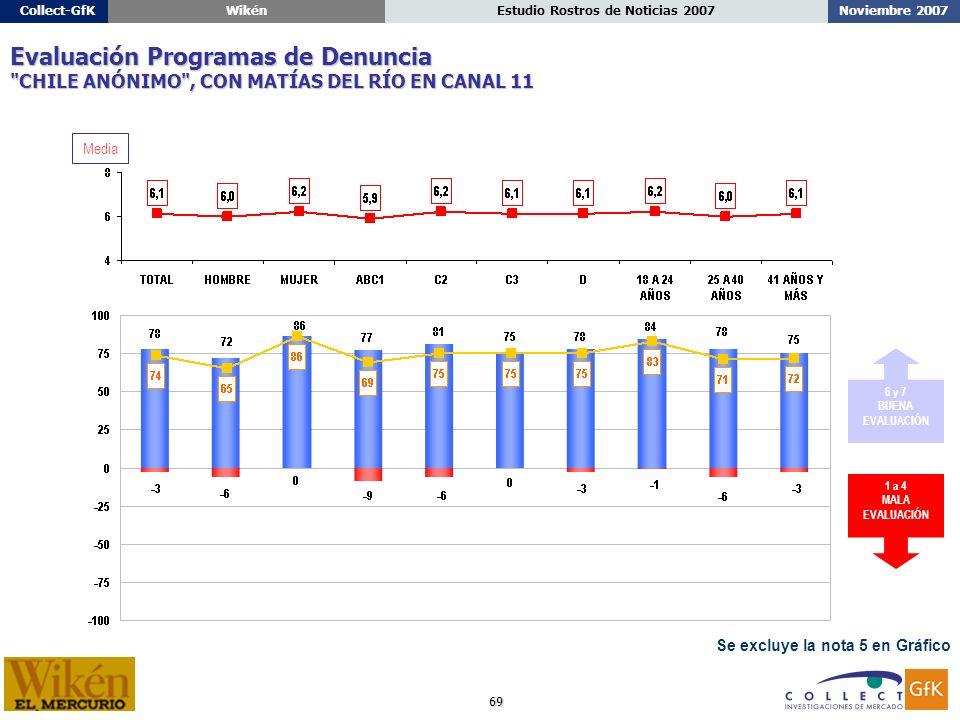 69 Noviembre 2007Estudio Rostros de Noticias 2007Collect-GfKWikén Se excluye la nota 5 en Gráfico Evaluación Programas de Denuncia CHILE ANÓNIMO , CON MATÍAS DEL RÍO EN CANAL 11 1 a 4 MALA EVALUACIÓN 6 y 7 BUENA EVALUACIÓN Media