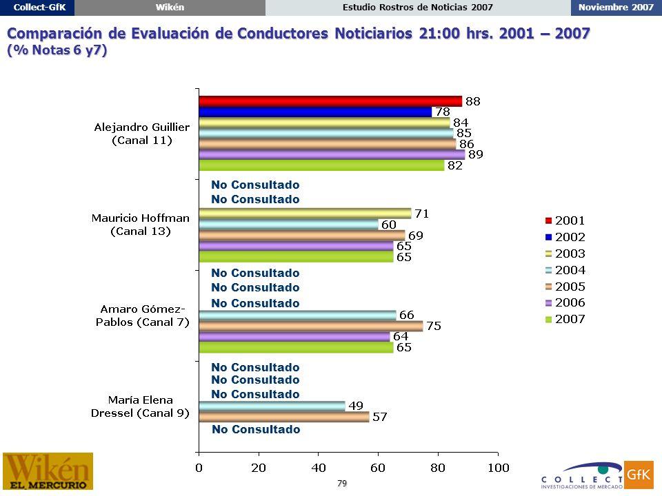79 Noviembre 2007Estudio Rostros de Noticias 2007Collect-GfKWikén Comparación de Evaluación de Conductores Noticiarios 21:00 hrs.