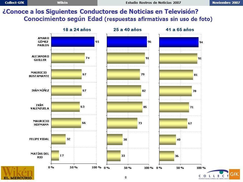 8 Noviembre 2007Estudio Rostros de Noticias 2007Collect-GfKWikén 18 a 24 años25 a 40 años41 a 65 años ¿Conoce a los Siguientes Conductores de Noticias en Televisión.