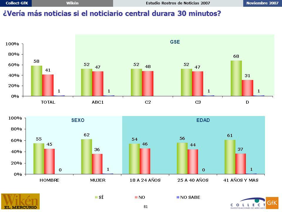 81 Noviembre 2007Estudio Rostros de Noticias 2007Collect-GfKWikén ¿Vería más noticias si el noticiario central durara 30 minutos.