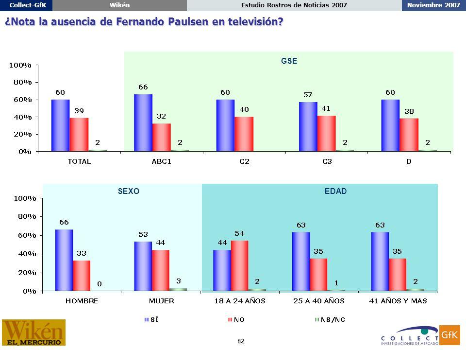 82 Noviembre 2007Estudio Rostros de Noticias 2007Collect-GfKWikén ¿Nota la ausencia de Fernando Paulsen en televisión.