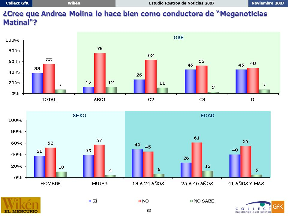 83 Noviembre 2007Estudio Rostros de Noticias 2007Collect-GfKWikén ¿Cree que Andrea Molina lo hace bien como conductora de Meganoticias Matinal .