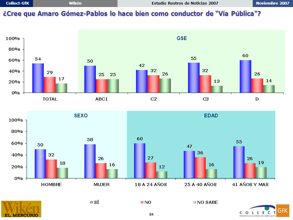 84 Noviembre 2007Estudio Rostros de Noticias 2007Collect-GfKWikén ¿Cree que Amaro Gómez-Pablos lo hace bien como conductor de Vía Pública .