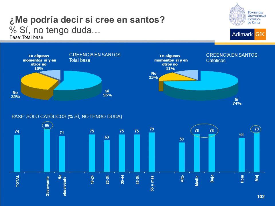 Sí 55% En algunos momentos sí y en otros no 10% No 35% En algunos momentos sí y en otros no 11% No 15% Sí 74% ¿Me podría decir si cree en santos.