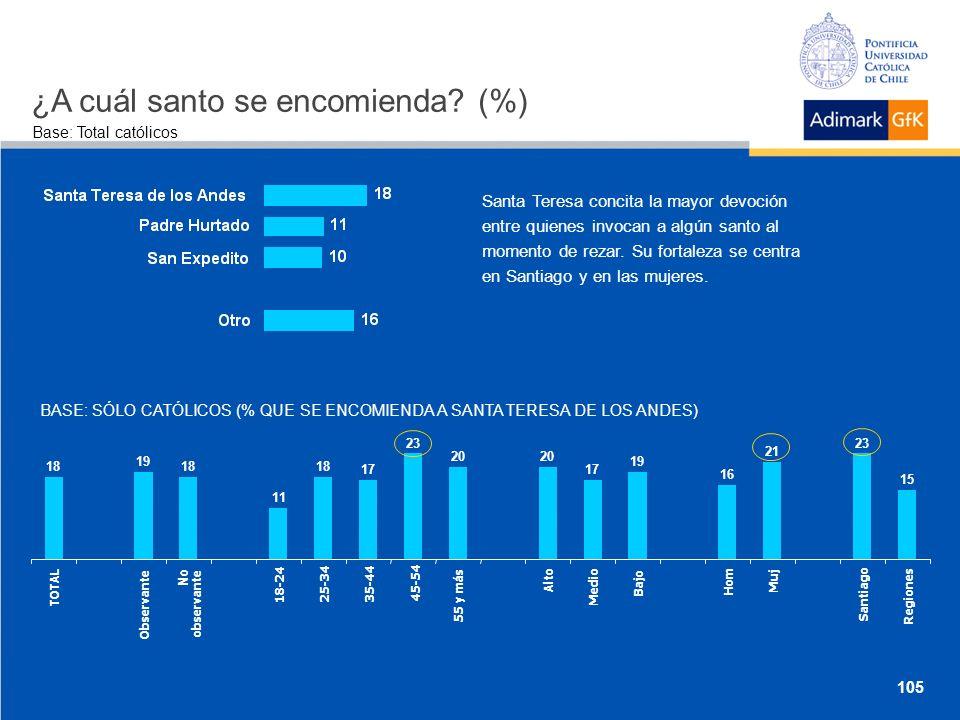 Base: Total católicos ¿A cuál santo se encomienda.