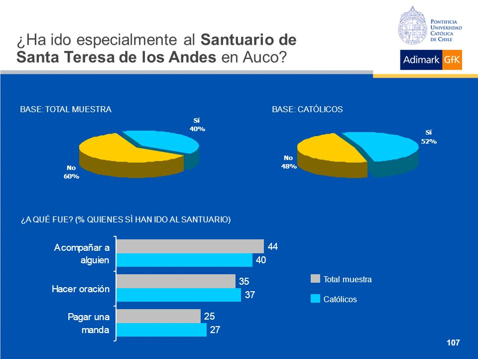 ¿Ha ido especialmente al Santuario de Santa Teresa de los Andes en Auco.