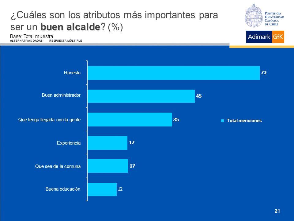 buen alcalde ¿Cuáles son los atributos más importantes para ser un buen alcalde.