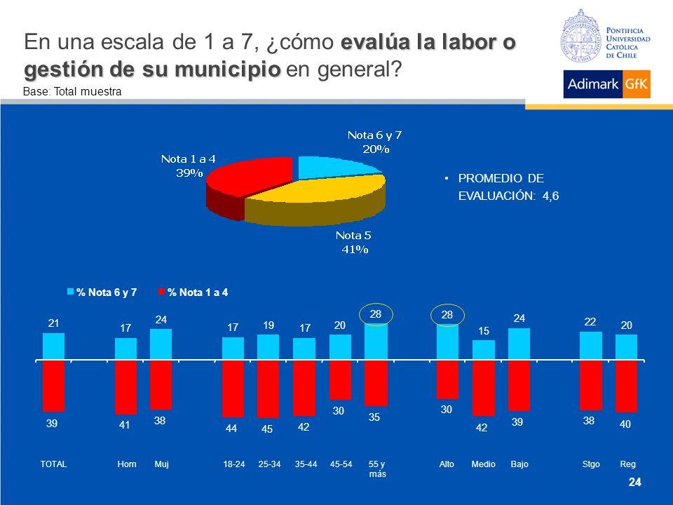 evalúa la labor o gestión de su municipio En una escala de 1 a 7, ¿cómo evalúa la labor o gestión de su municipio en general.