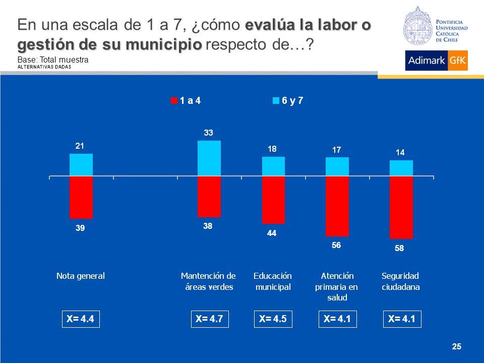 evalúa la labor o gestión de su municipio En una escala de 1 a 7, ¿cómo evalúa la labor o gestión de su municipio respecto de….