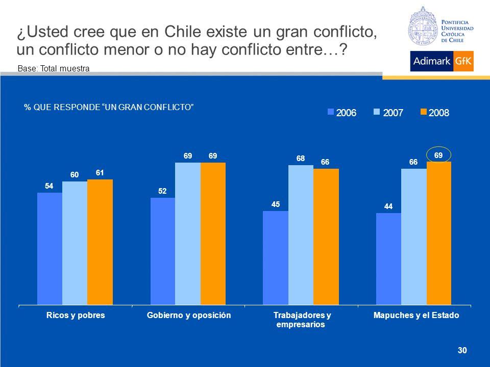 ¿Usted cree que en Chile existe un gran conflicto, un conflicto menor o no hay conflicto entre….