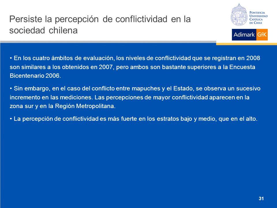 En los cuatro ámbitos de evaluación, los niveles de conflictividad que se registran en 2008 son similares a los obtenidos en 2007, pero ambos son bastante superiores a la Encuesta Bicentenario 2006.