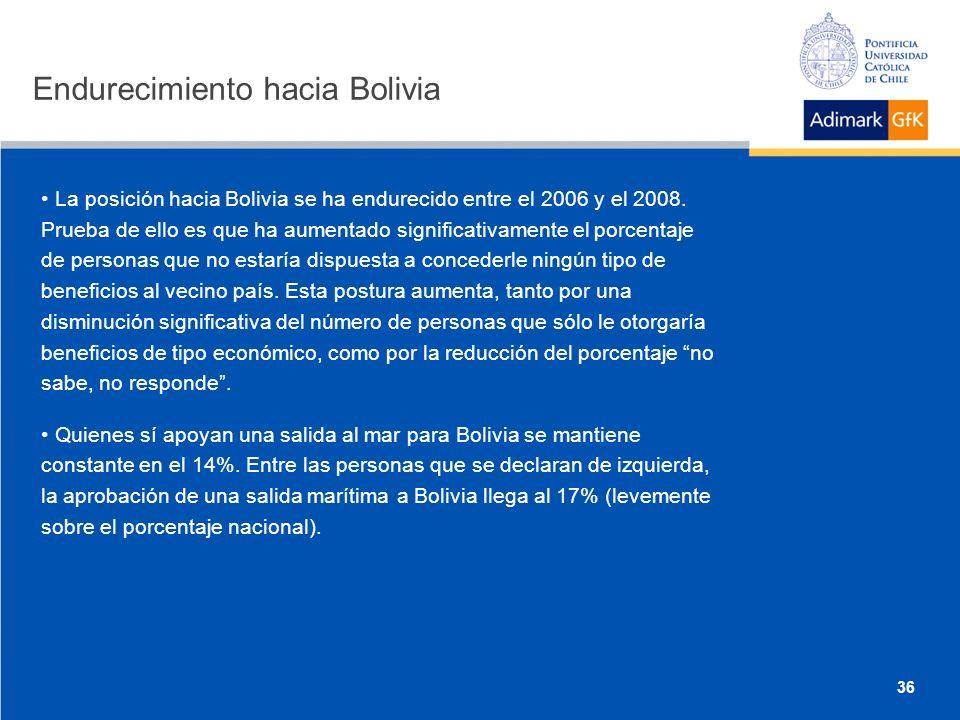 Endurecimiento hacia Bolivia La posición hacia Bolivia se ha endurecido entre el 2006 y el 2008.
