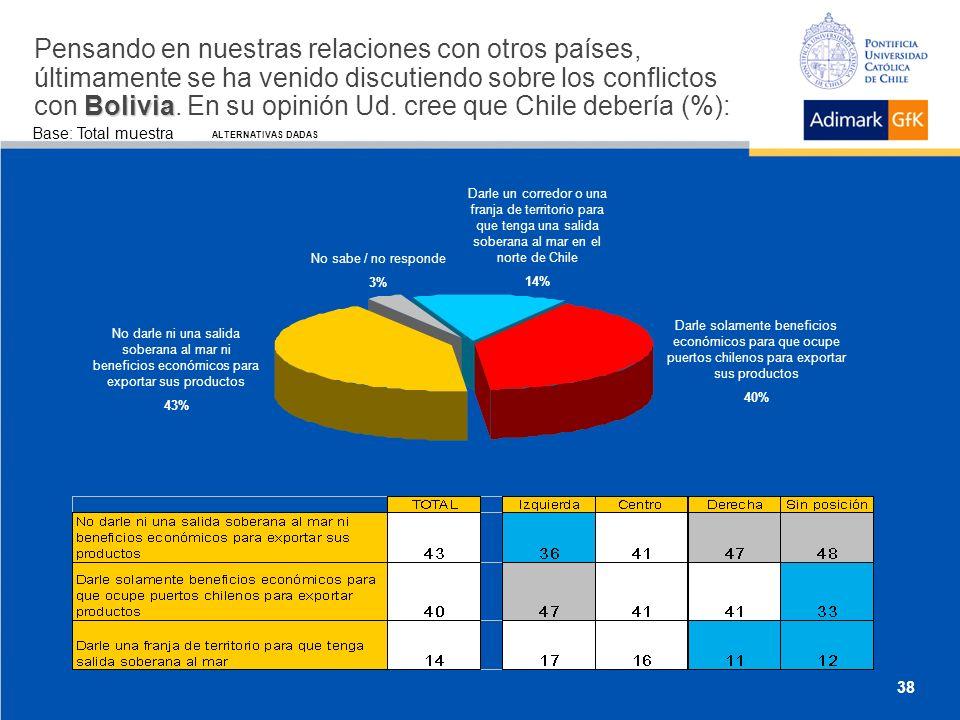 Base: Total muestra Bolivia Pensando en nuestras relaciones con otros países, últimamente se ha venido discutiendo sobre los conflictos con Bolivia.