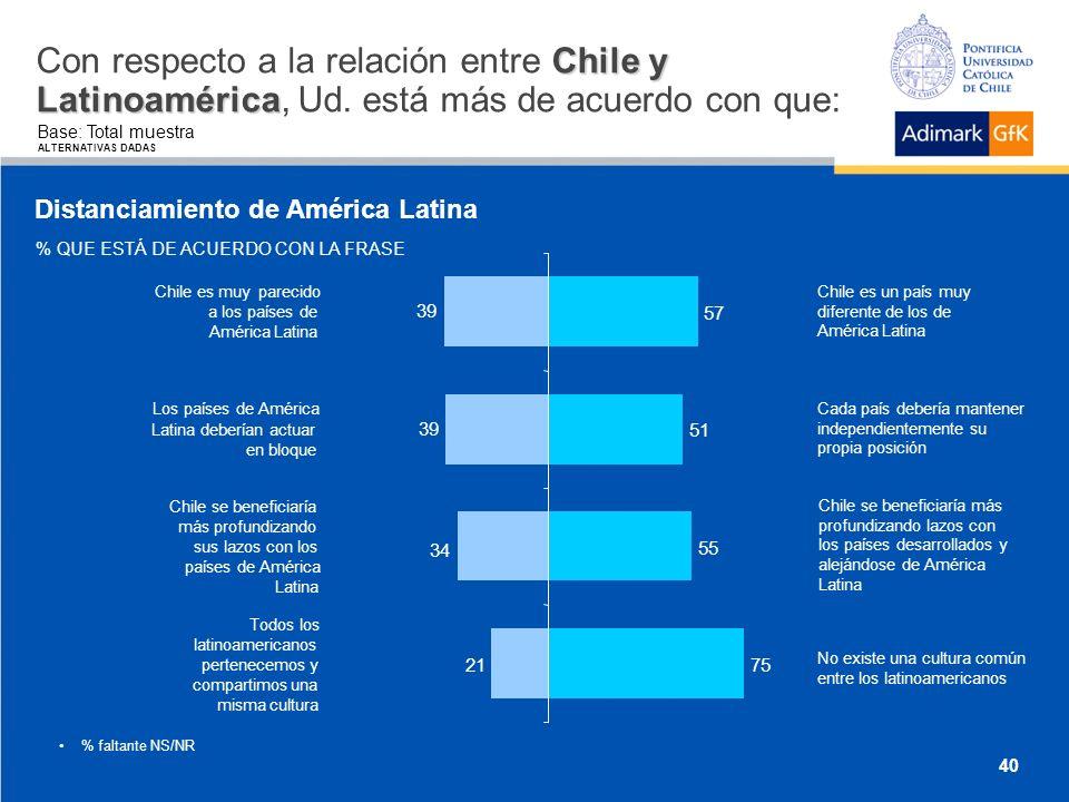 Chile y Latinoamérica Con respecto a la relación entre Chile y Latinoamérica, Ud.