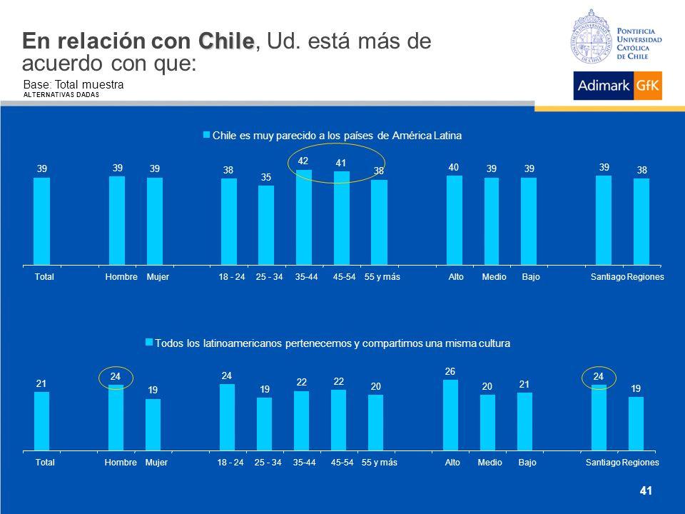 Chile En relación con Chile, Ud.