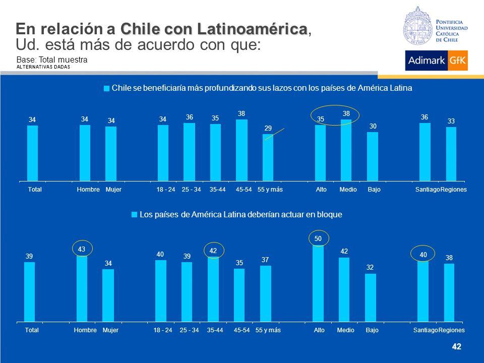 Chile con Latinoamérica En relación a Chile con Latinoamérica, Ud.