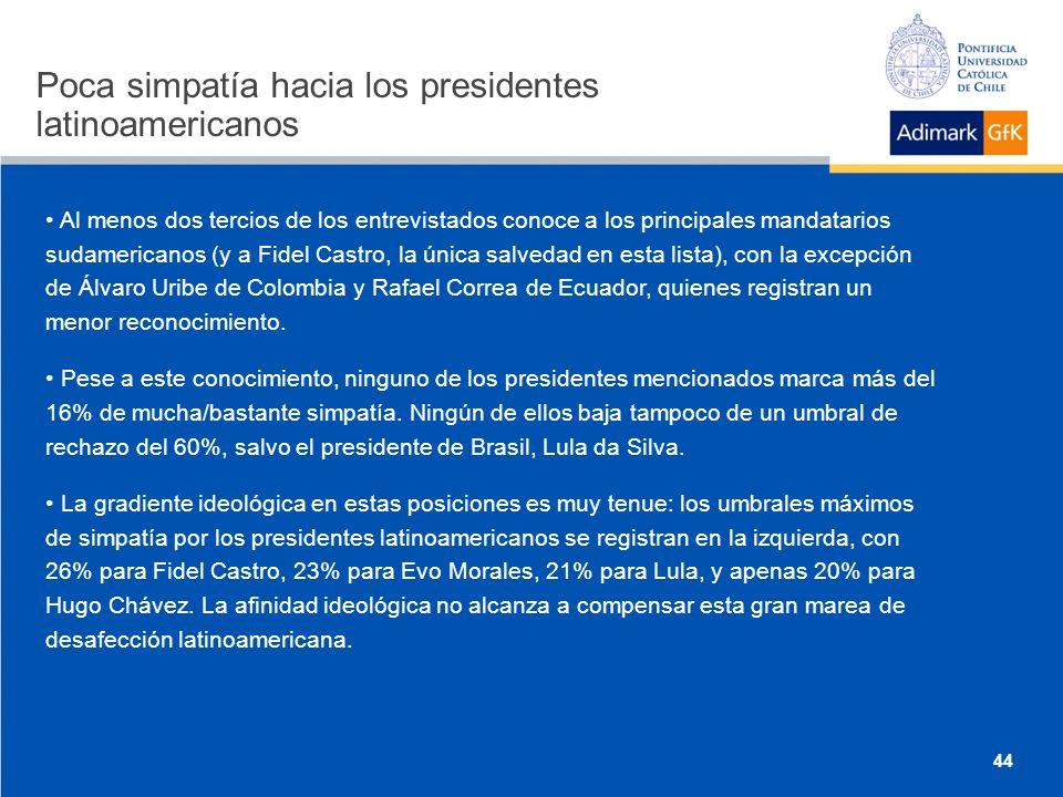 Poca simpatía hacia los presidentes latinoamericanos Al menos dos tercios de los entrevistados conoce a los principales mandatarios sudamericanos (y a Fidel Castro, la única salvedad en esta lista), con la excepción de Álvaro Uribe de Colombia y Rafael Correa de Ecuador, quienes registran un menor reconocimiento.