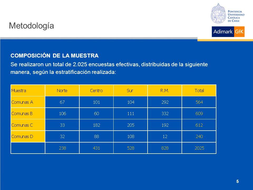 COMPOSICIÓN DE LA MUESTRA Se realizaron un total de 2.025 encuestas efectivas, distribuidas de la siguiente manera, según la estratificación realizada: Metodología 5