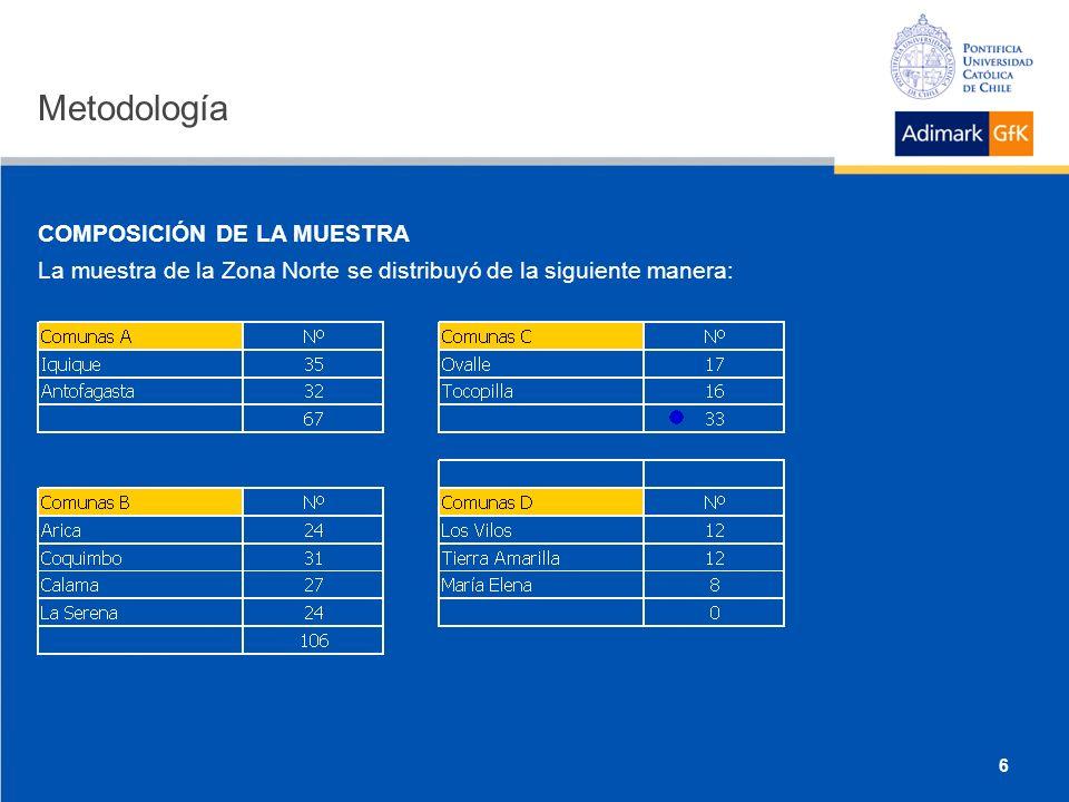 6 COMPOSICIÓN DE LA MUESTRA La muestra de la Zona Norte se distribuyó de la siguiente manera: