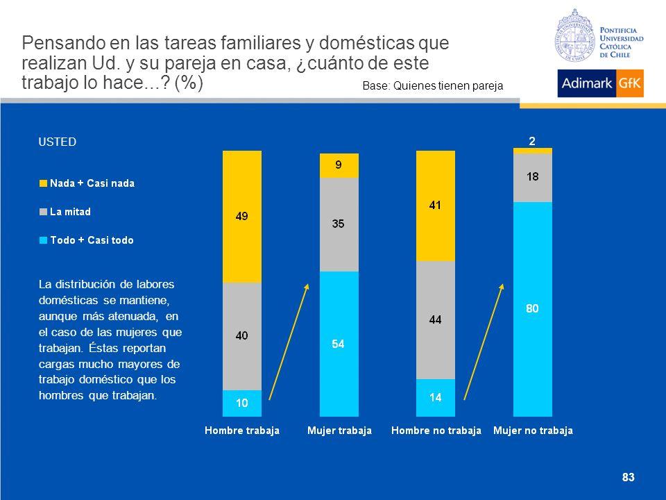 Base: Quienes tienen pareja La distribución de labores domésticas se mantiene, aunque más atenuada, en el caso de las mujeres que trabajan.